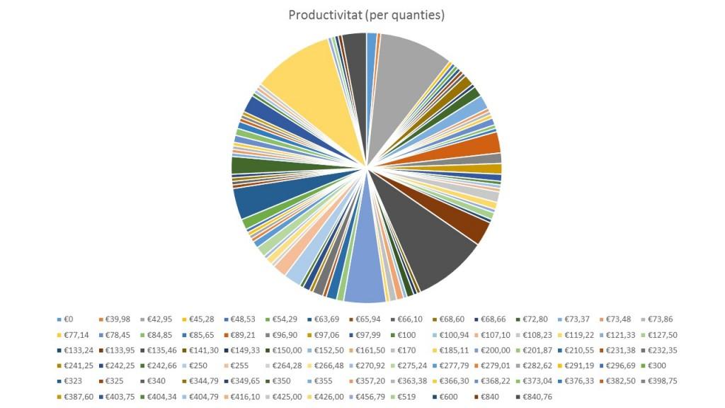 Complemento Productividad por cuantías