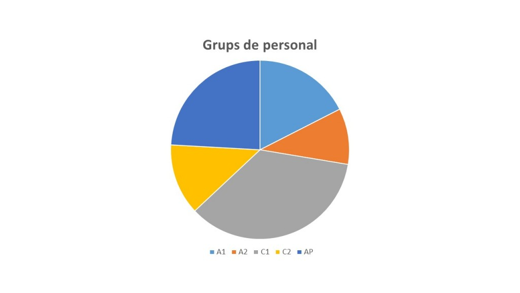 Grupos de Personal